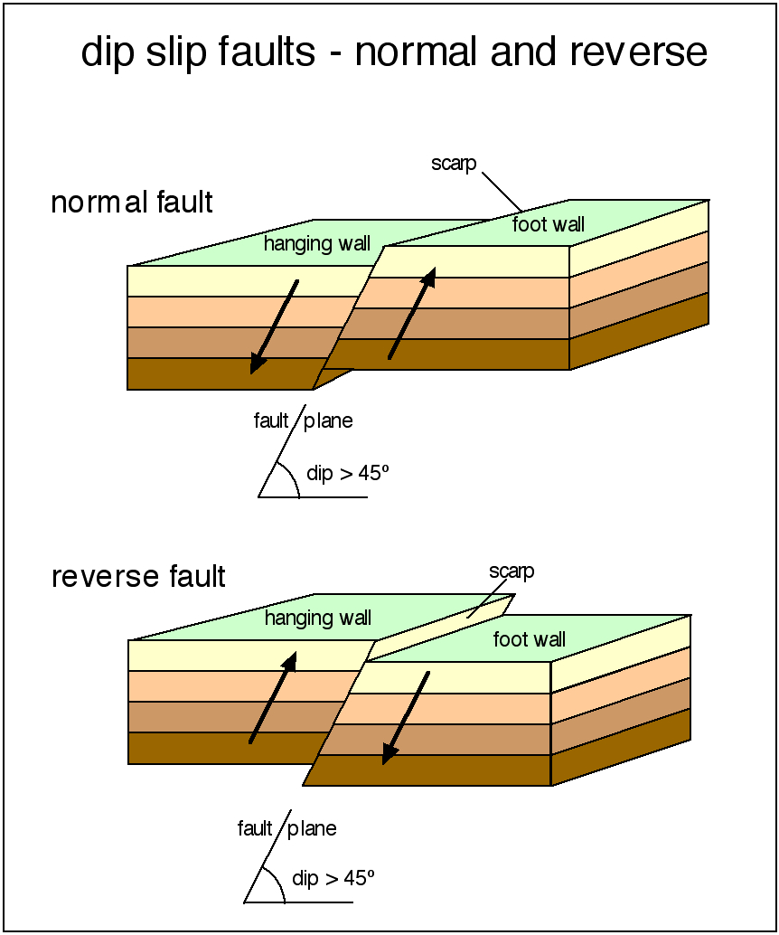 Information and resources about the San Andreas Fault – Types of Faults Worksheet